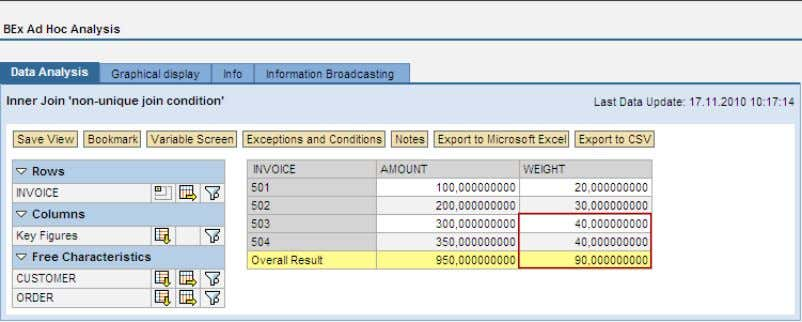 f001 = invoice BWA/SQL statement for drill-down on invoice Drill-down on invoice SAP COMMUNITY NETWORK SDN