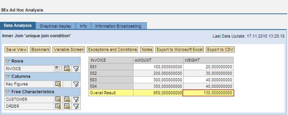 New with SAP NetWeaver BW 7.30 and BW Accelerator 7.20? Bookmark (without cache) with incorrect result