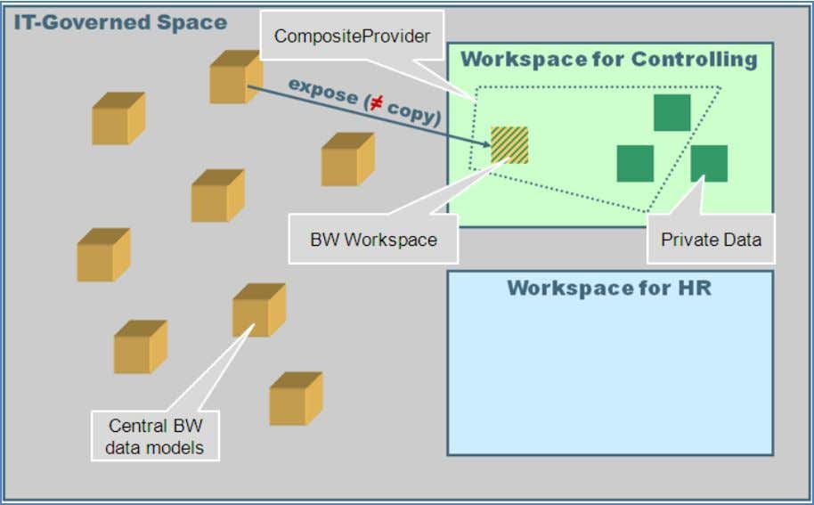 the common join-types like UNION, INNER or LEFT OUTER JOIN. Workspace – IT governed space SAP