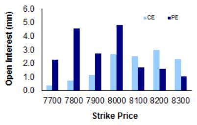 Nifty to trade with a resistance of 8060. N IFTY OPTIONS OI NIFTY LEVELS 7682 7771