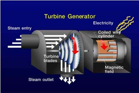 rocks – Sediments lie on top of non ‐ porous surface Steam Turbine Power Generation Imperial