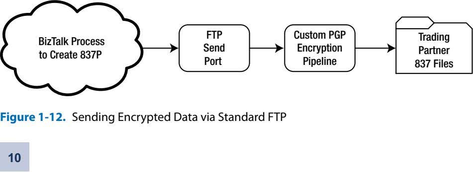 FTP Custom PGP Trading BizTalk Process to Create 837P Send Encryption Partner Port Pipeline 837