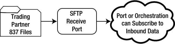 SFTP Trading Receive Partner Port 837 Files Port or Orchestration can Subscribe to Inbound Data