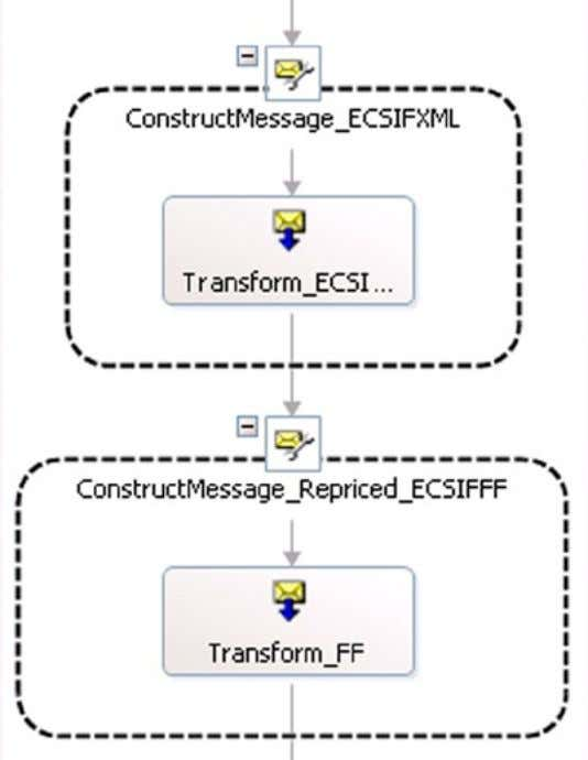 Chapter 4 Mapping Data Figure 4-8. An Orchestration with the Two Maps for ECSIF Transformation Using