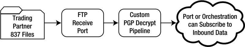 FTP Custom Trading Receive PGP Decrypt Partner Port Pipeline Port or Orchestration can Subscribe to