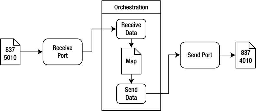 Orchestration Receive Data Receive 837 837 Port Send Port 5010 Map 4010 Send Data
