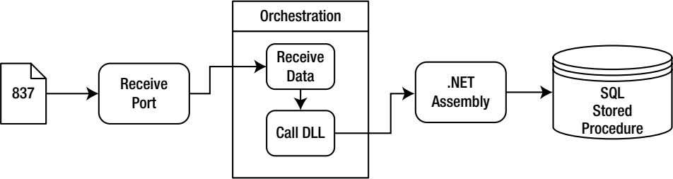 Orchestration Receive Data Receive .NET 837 SQL Port Assembly Stored Procedure Call DLL