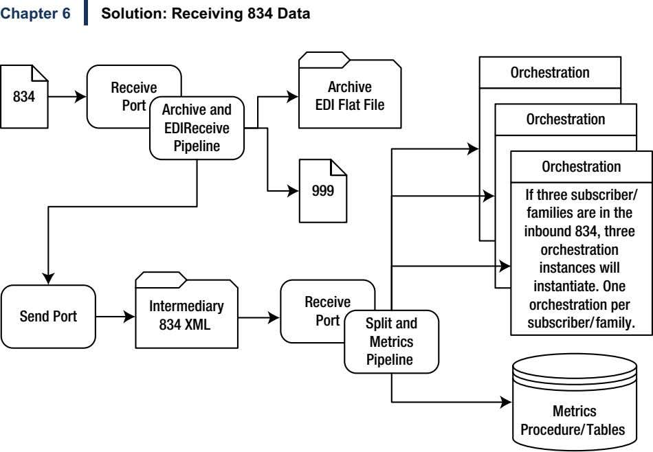 Chapter 6 Solution: Receiving 834 Data Orchestration 834 Receive Port Archive EDI Flat File Archive