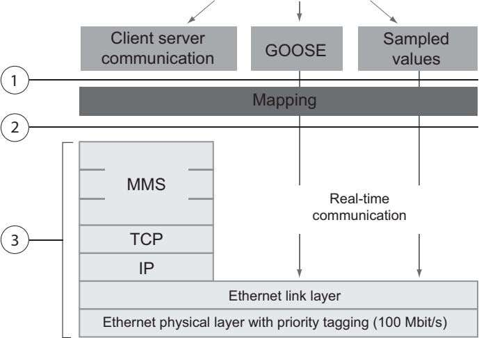 Client server Sampled GOOSE communication values 1 Mapping 2 MMS Real-time communication 3 TCP IP