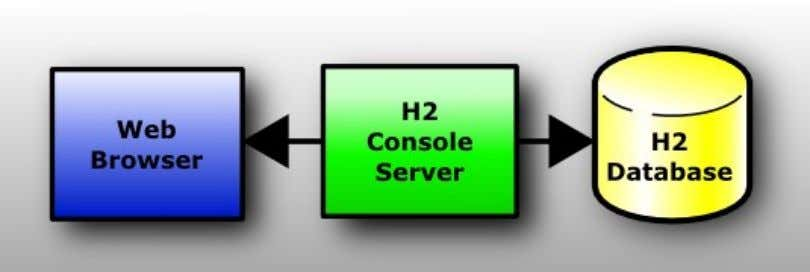 H2 database, or another database that supports the JDBC API. This is a client / server