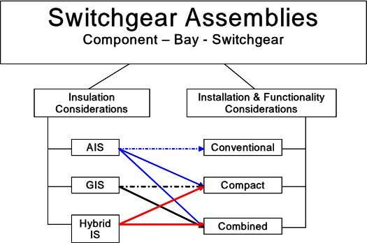 Switchgear Assemblies Switchgear Assemblies Component – Bay - Switchgear Component – Bay - Switchgear Insulation