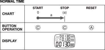 NORMAL TIME START STOP RESET 0 (a) CHART a BUTTON OPERATION DISPLAY