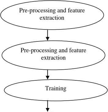 Pre-processing and feature extraction Pre-processing and feature extraction Training