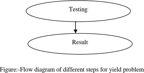 Testing Result Figure:-Flow diagram of different steps for yield problem