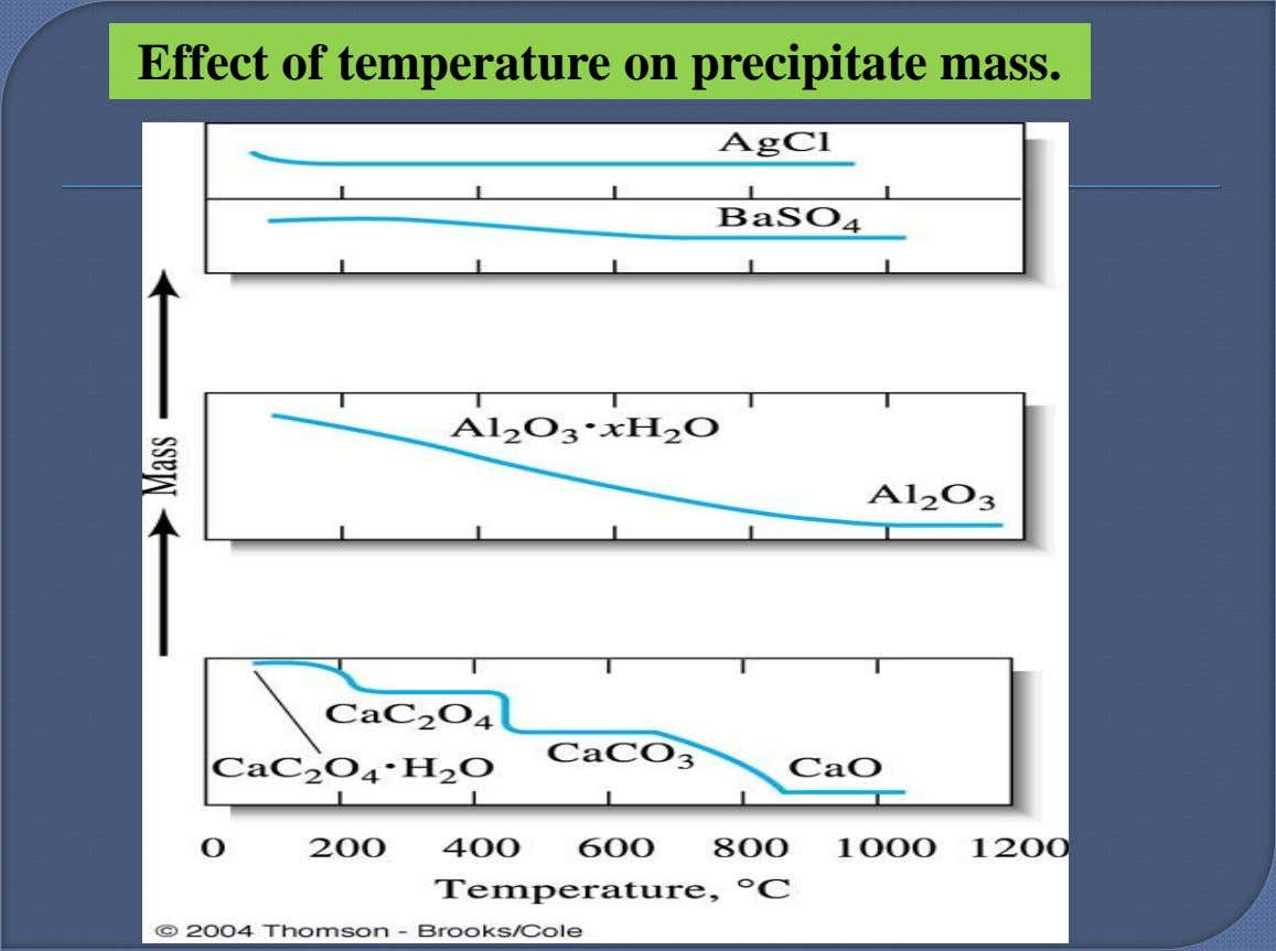 Effect of temperature on precipitate mass.