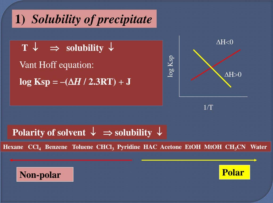 1) Solubility of precipitate H<0 T   solubility  Vant Hoff equation: H>0 log
