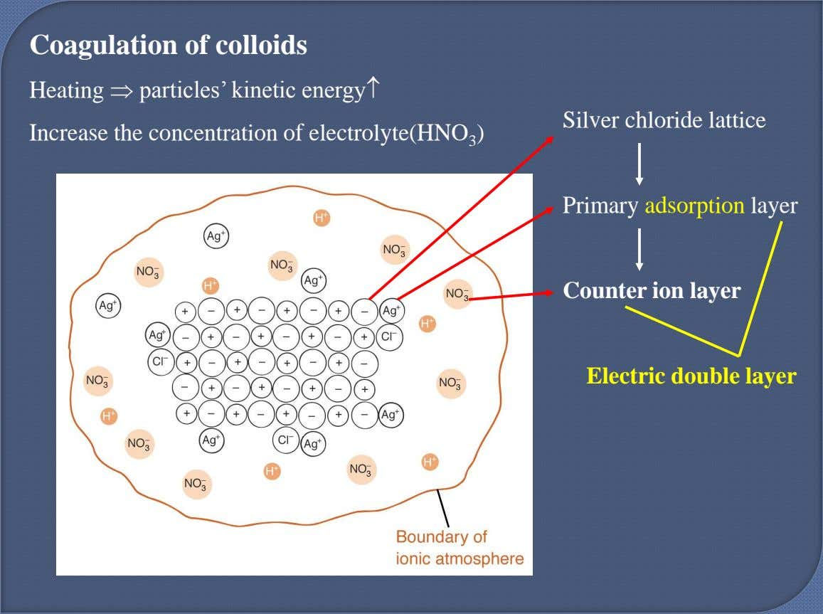 Coagulation of colloids Heating  particles' kinetic energy Increase the concentration of electrolyte(HNO 3 )
