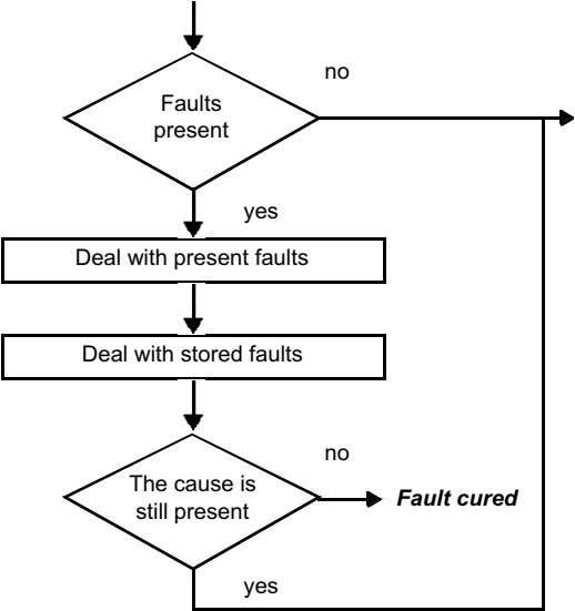 no Faults present yes Deal with present faults Deal with stored faults no The cause