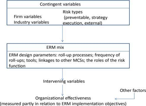 Contingent variables Risk types Firm variables (preventable, strategy Industry variables execution, external) ERM