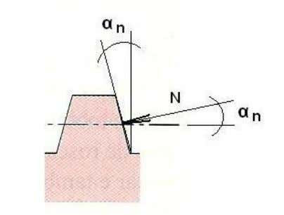 Torque no Parafuso de Rosca Trapezoidal α n = ângulo da rosca no plano normal T