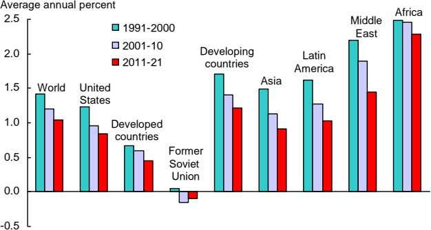 Average annual percent Africa 2.5 Middle 1991-2000 East 2001-10 Developing 2.0 Latin 2011-21 countries