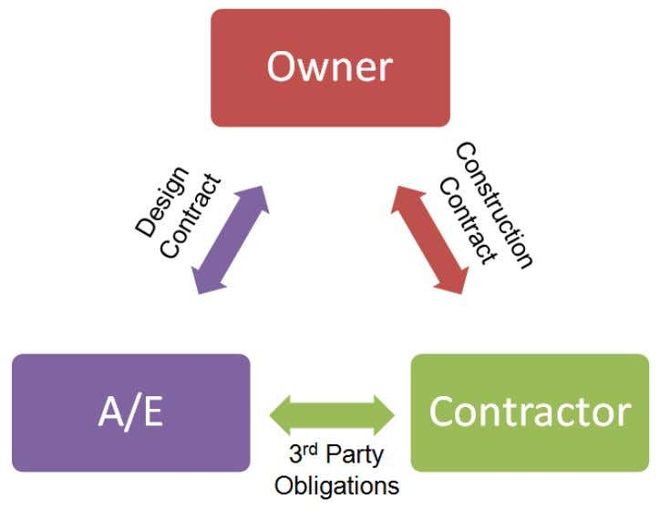 Traditional Bid or Negotiated Contract confidential