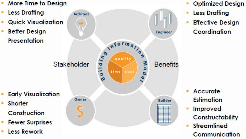 Stakeholder Benefits 24 confidential