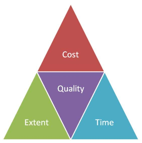 Factors Affecting Project Quality & Delivery Method confidential