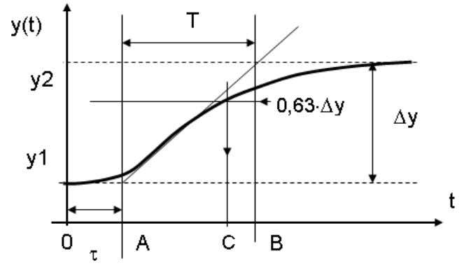 Lecture 5 2013 Figure 2: Process reaction curve τ = [0 A ] . The intersection