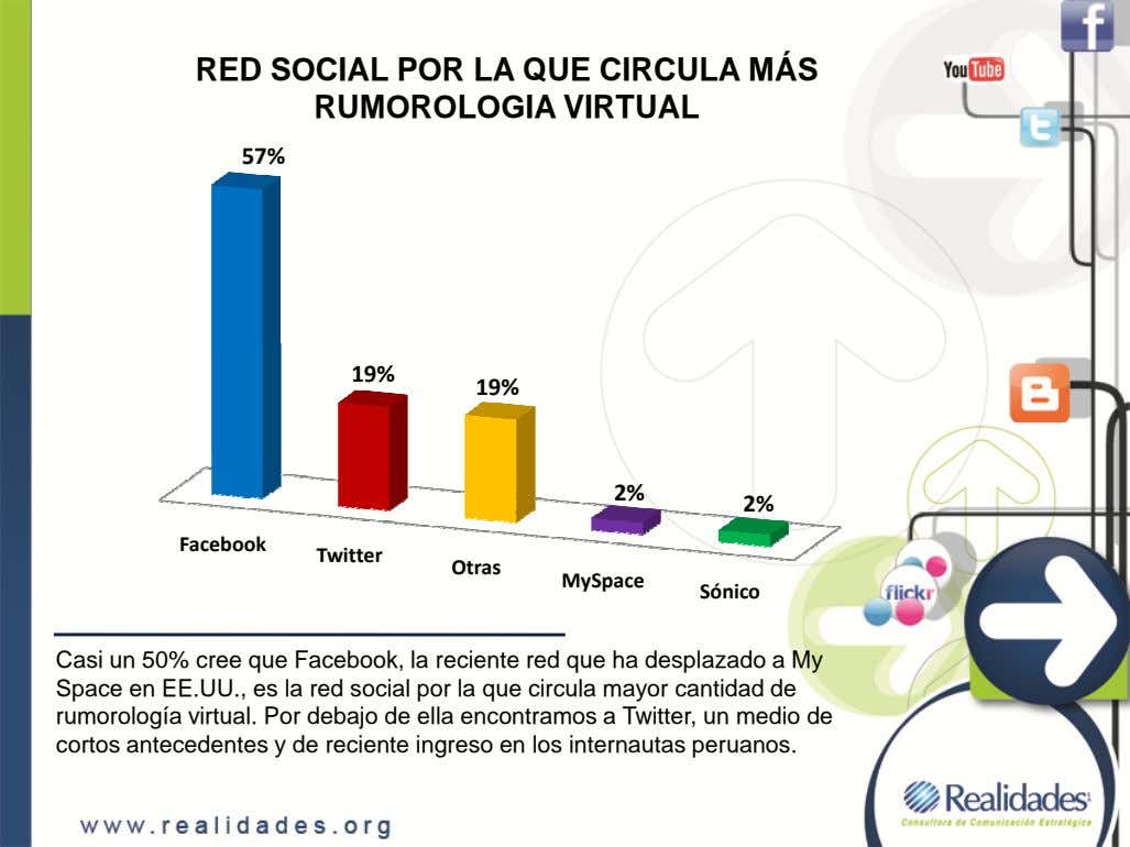 RED SOCIAL POR LA QUE CIRCULA MÁS RUMOROLOGIA VIRTUAL 57% 19% 19% 2% 2% Facebook