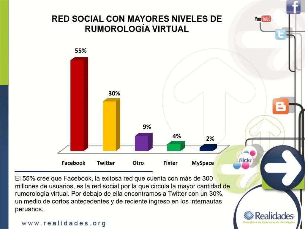 RED SOCIAL CON MAYORES NIVELES DE RUMOROLOGÍA VIRTUAL 55% 30% 9% 4% 2% Facebook Twitter