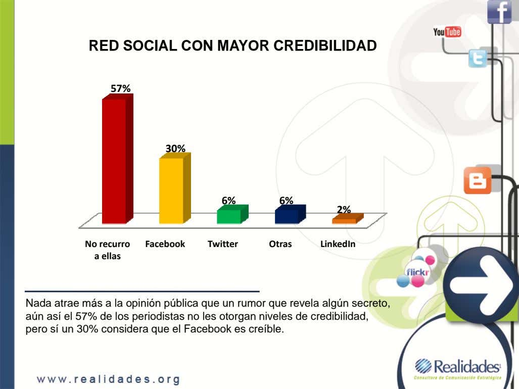 RED SOCIAL CON MAYOR CREDIBILIDAD 57% 30% 6% 6% 2% No recurro Facebook Twitter Otras