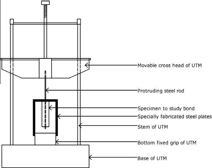steel plates attached with UTM to conduct pull -out test. Fig. 5. Schematic diagram of attachment