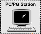 PC/PG Station PC/PGPC/PG StationStation