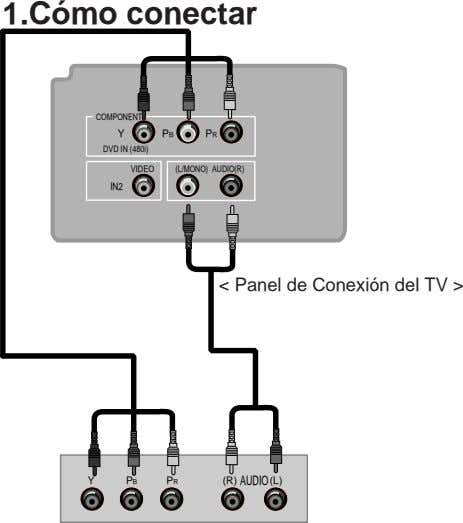1.Cómo conectar COMPONENT Y PB PR DVD IN (480i) VIDEO (L/MONO) AUDIO(R) IN2 < Panel