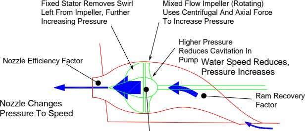 Nozzle Efficiency Factor Ram Recovery Factor Water Speed Reduces, Pressure Increases Nozzle Changes Pressure To Speed