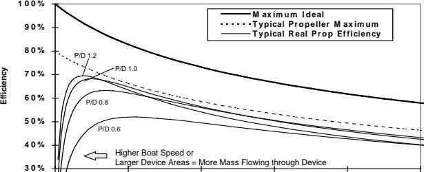 100% Efficiency 30% 40% 50% 60% 70% 80% 90% P/D 1.2 Higher Boat Speed or Larger