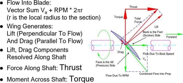 Face is the Aft (Pressure) Side Drag Torque Lift (Perpendicular To Flow) And Drag (Parallel To