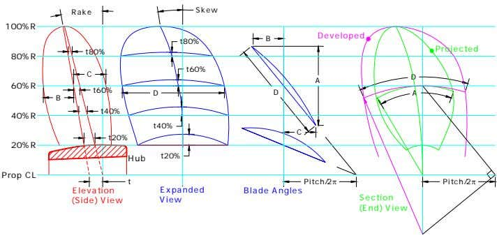 Blade Angles Pitch/2 π Hub Developed Projected Elevation Expanded (Side) View View Rake Pitch/2 π Section
