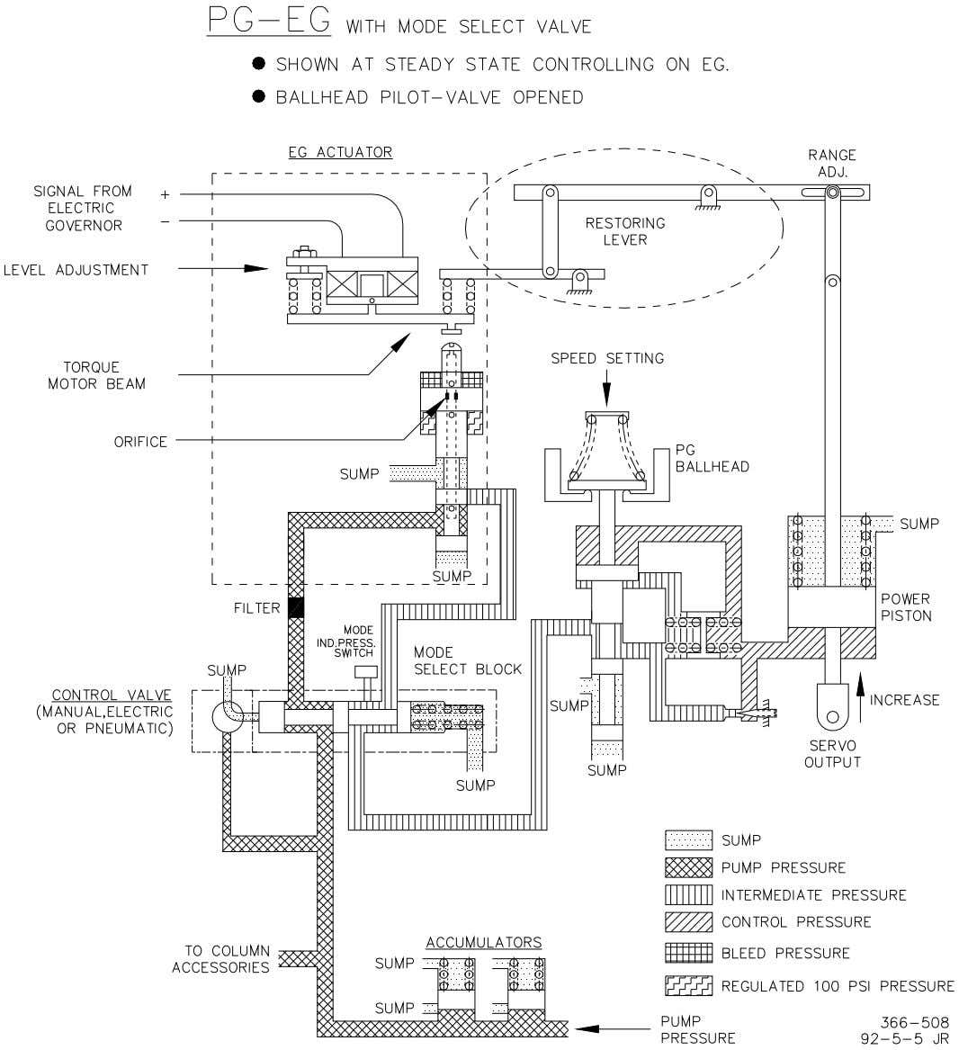 Manual 36637 PG-EG Integral EG Actuator for PG Governors Figure 3-4. PG-EG Schematic, with Mode Select