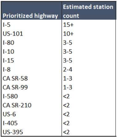 T ABLE 4: O VERVIEW OF C ALIFORNIA HIGHWAYS TARGETED FOR INVESTMENT IN FIRST 30