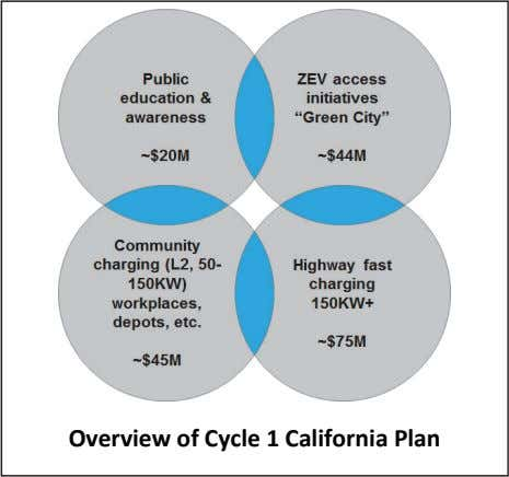 Overview of Cycle 1 California Plan