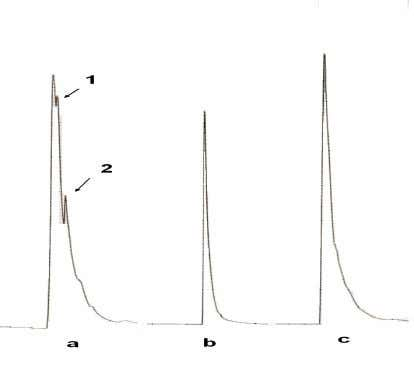 if the plant doesn't have reports as a medicinal plant. Figure 2. Elimination of peaks from