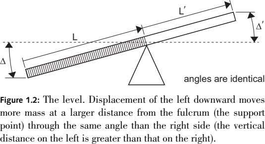 L ′ ∆ ′ L ∆ angles are identical Figure 1.2: The level. Displacement of