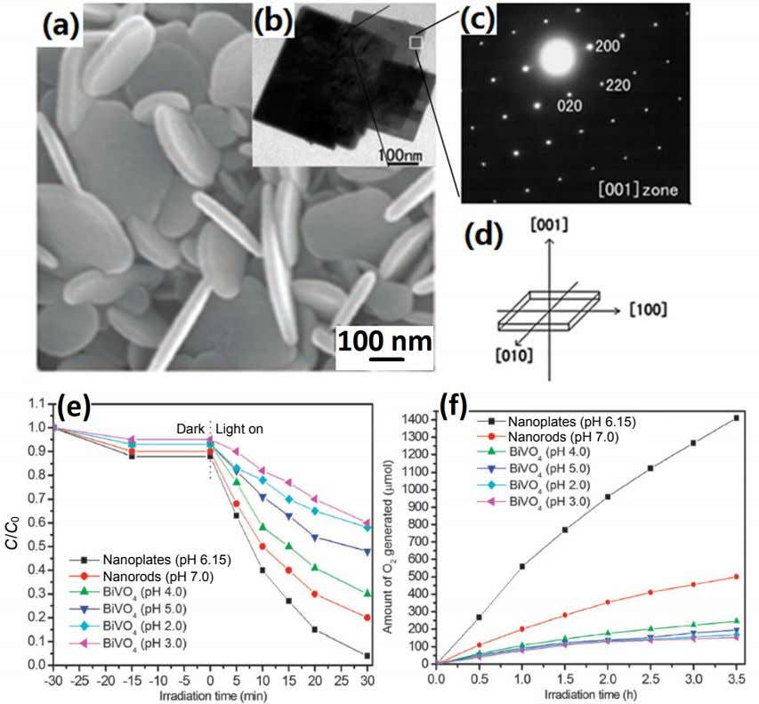 Dark Light on Nanoplates (pH 6.15) Nanorods (pH 7.0) Nanoplates (pH 6.15) Nanorods (pH 7.0)
