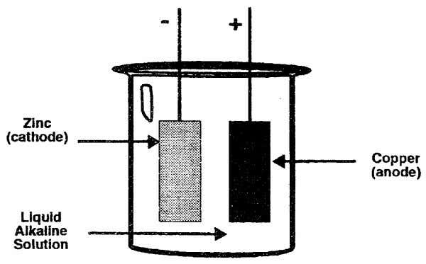 10. From the example below, fill in the blanks. a. The anode is made of .