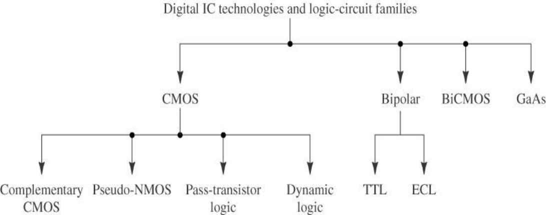 Digital circuit Design : An Overview Digital IC technologies and logic circuit families