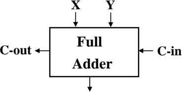 X Y Full C-out C-in Adder