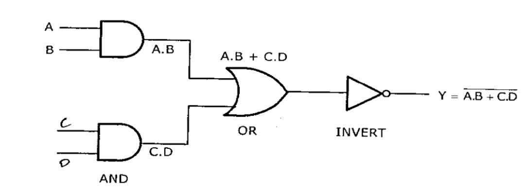The AOI logic gate implementation for Y