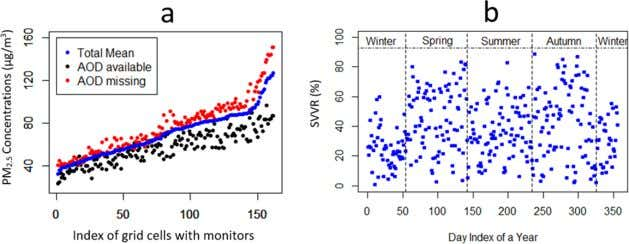 Environmental Science & Technology Article Figure 2. (a) Average PM 2 . 5 concentrations; (b) daily